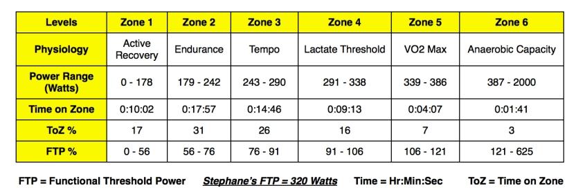 Test 1 Power Zones