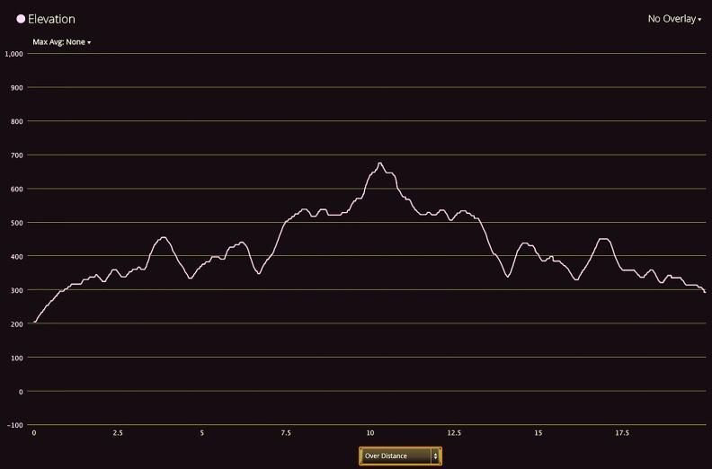 Test Track Terrain Profile Invert