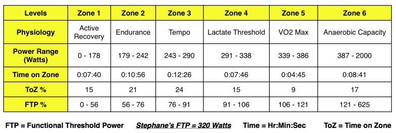 Test 2 Power Zones