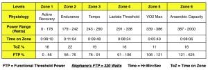 Test 3 Power Zones