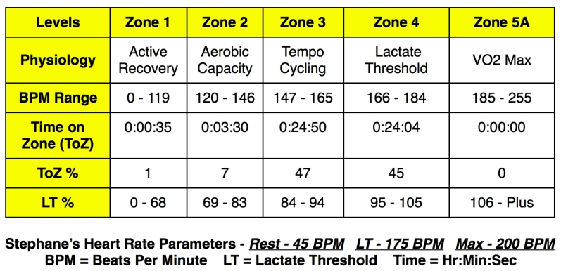 Test 4 - Heart Rate Zones Image