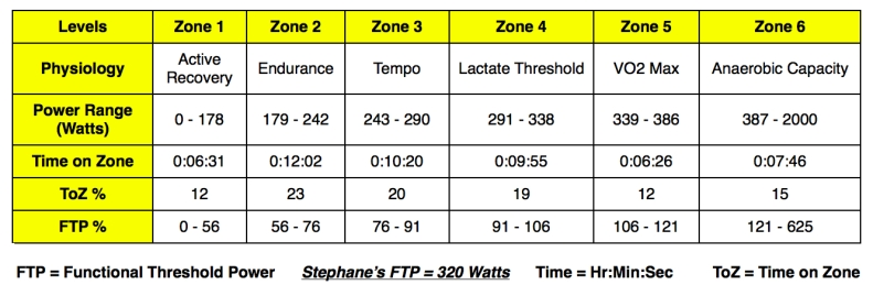 Test 4 - Power Zones Image