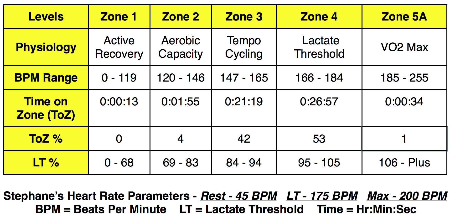 Lpp test results lift propulsive pedaling test 5 heart rate zone image geenschuldenfo Image collections